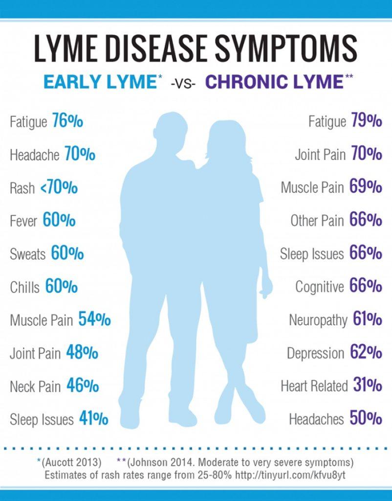 Lyme Disease and the Deadly Deer Ticks